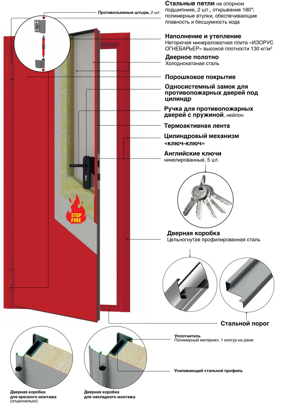 противопожарные двери. конструкция