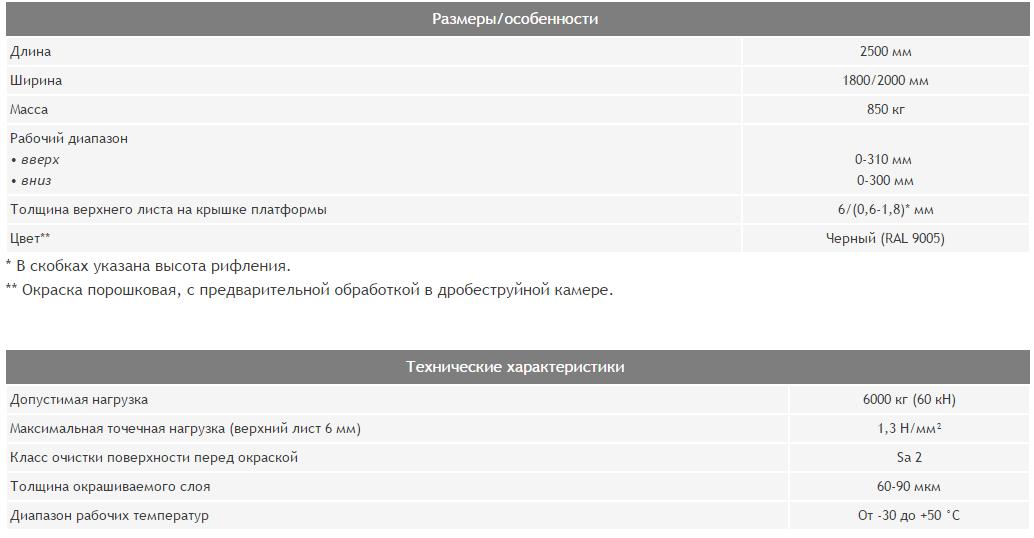 уравнительные платформы характеристика